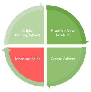 marketing proces